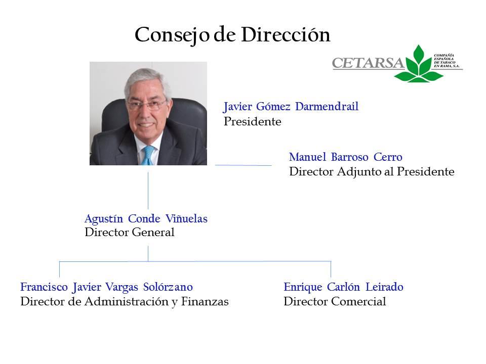 Imagen esquemática del consejo de dirección de Cetarsa